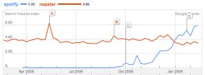 Spotify vs. Napster