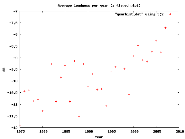 Loudness as a function of year