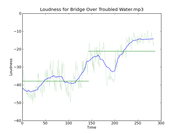 loudness-for-bridge-over-troubled-water