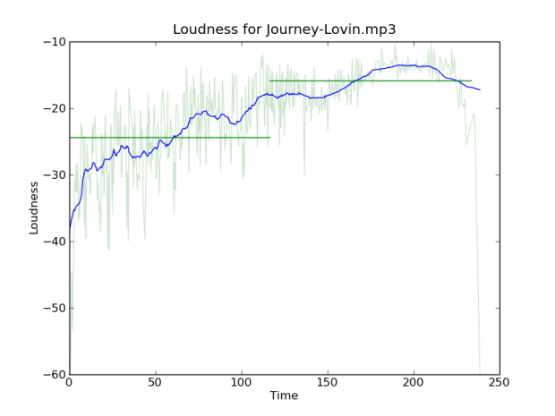loudness-for-journey