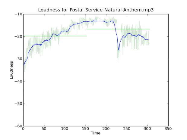 loudness-for-postal-service-natural-anthem