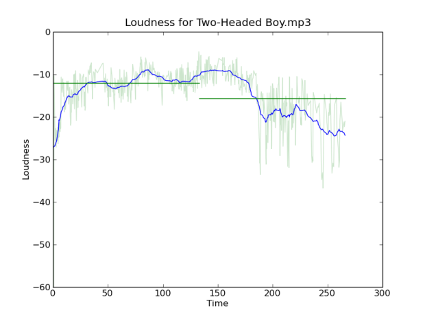 loudness-for-two-headed-boy
