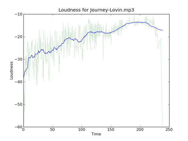louness-journey-no-avg