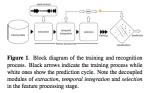 ismir2009-proceedings.pdf (page 332 of775)