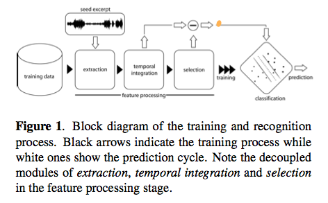 ismir2009-proceedings.pdf (page 332 of 775)
