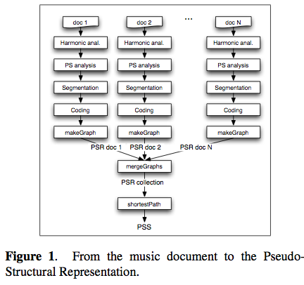 ismir2009-proceedings.pdf (page 552 of 775)