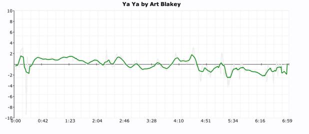 blakey click plot
