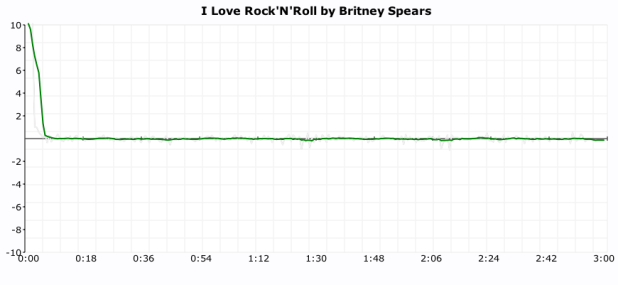 click plot for britney spears