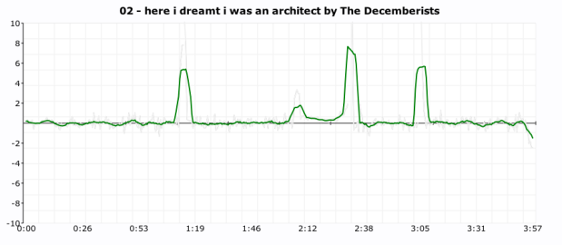 click plot for the decemberists