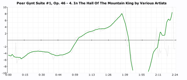 click plot of in the hall of the mountain king