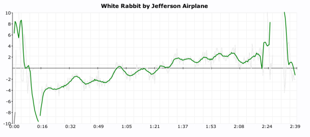 click plot for white rabbit