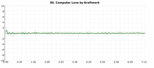 click plot for kraftwerk
