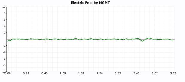 MGMT click plot