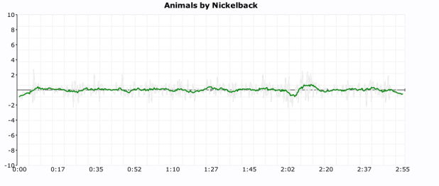 click plot for nickeback