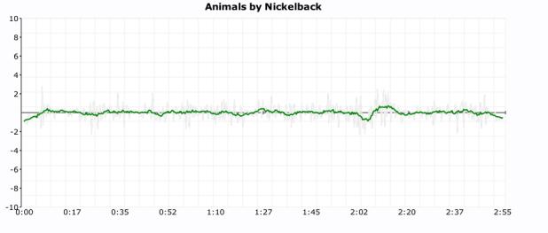 click plot for nickeback