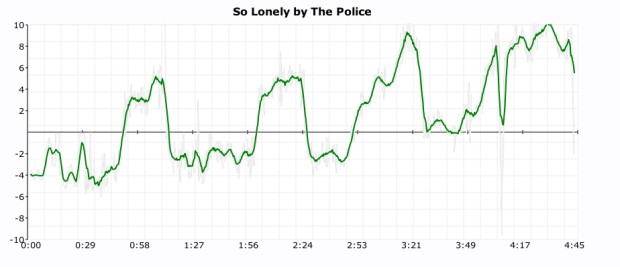 click plot for so lonely by the police