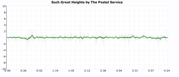click plot for postal service