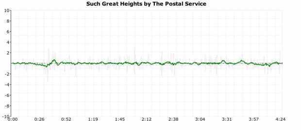 click plot for postal service