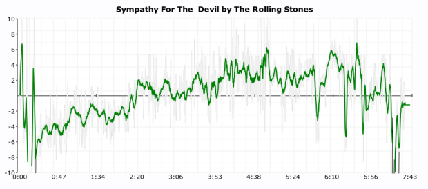 rolling stone click plot