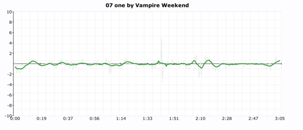 click plot for vampire weekend