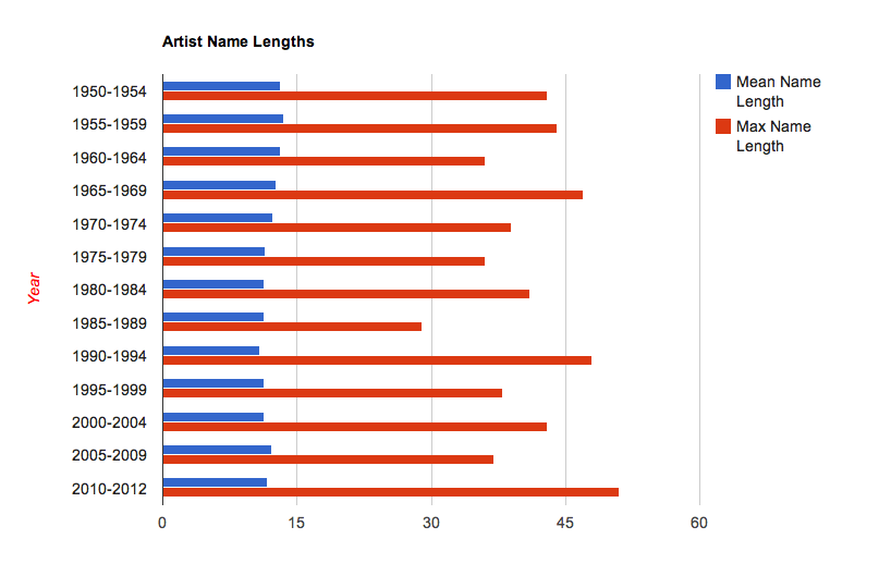 Have artist names been getting longer? | Music Machinery