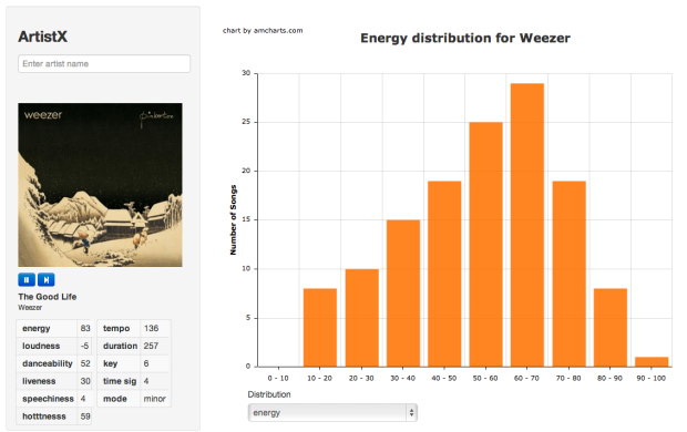 Energy Distribution of Songs By Weezer