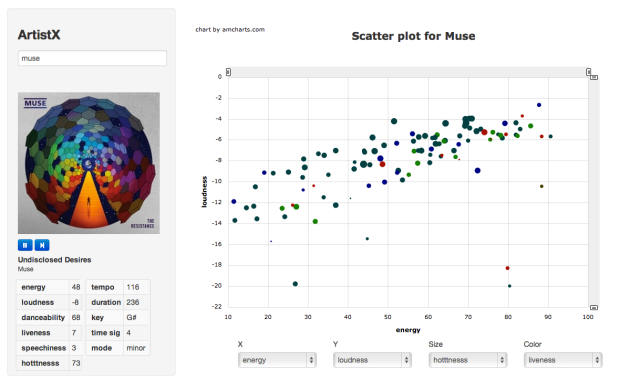 Scatter plot for Muse