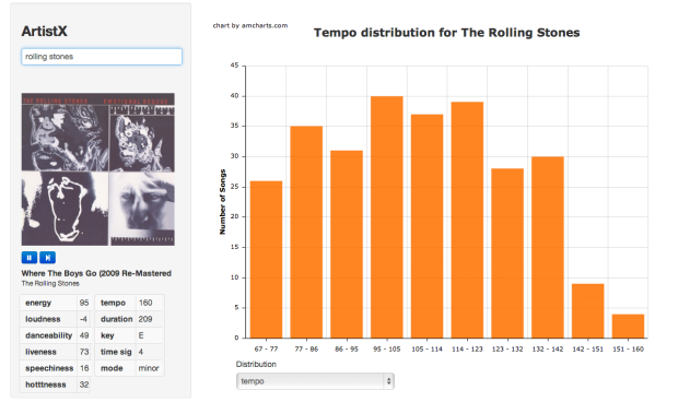 Tempo Distribution for the Rolling Stones
