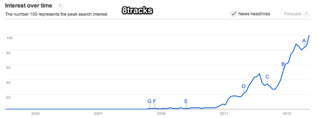 Google_Trends_-_Web_Search_interest__8tracks_-_Worldwide__2004_-_present
