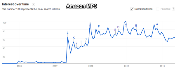 Google_Trends_-_Web_Search_interest___amazon_mp3__-_Worldwide__2004_-_present