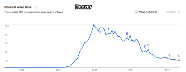 Google_Trends_-_Web_Search_interest__deezer_-_Worldwide__2004_-_present