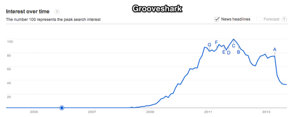 Google_Trends_-_Web_Search_interest__grooveshark_-_Worldwide__2004_-_present