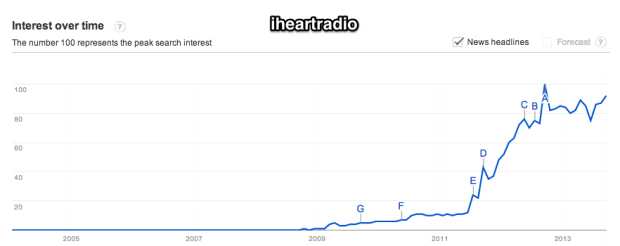 Google_Trends_-_Web_Search_interest__iheartradio_-_Worldwide__2004_-_present