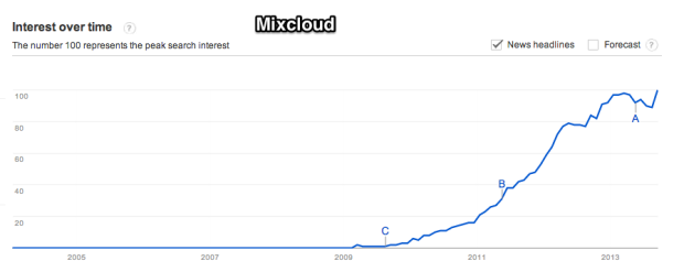Google_Trends_-_Web_Search_interest__mixcloud_-_Worldwide__2004_-_present