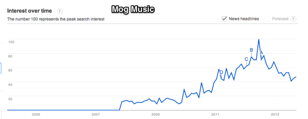 Google_Trends_-_Web_Search_interest__mog_music_-_Worldwide__2004_-_present