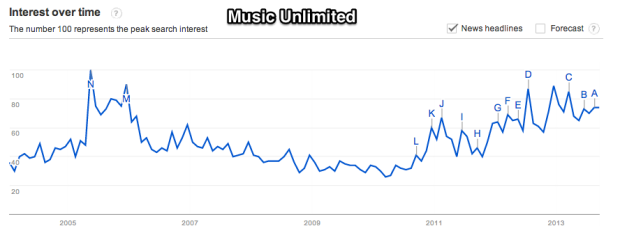Google_Trends_-_Web_Search_interest__music_unlimited_-_Worldwide__2004_-_present