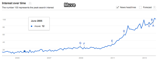 Google_Trends_-_Web_Search_interest__muve_-_Worldwide__2004_-_present