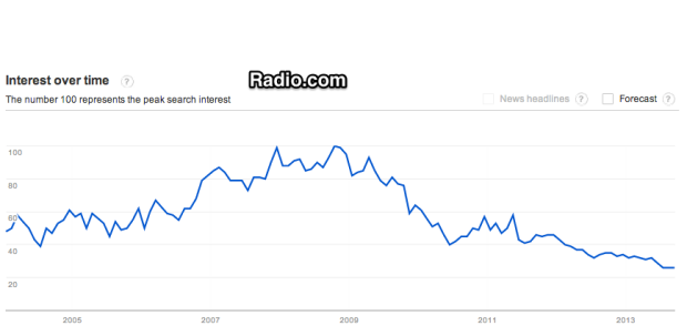 Google_Trends_-_Web_Search_interest__radio.com_-_Worldwide__2004_-_present