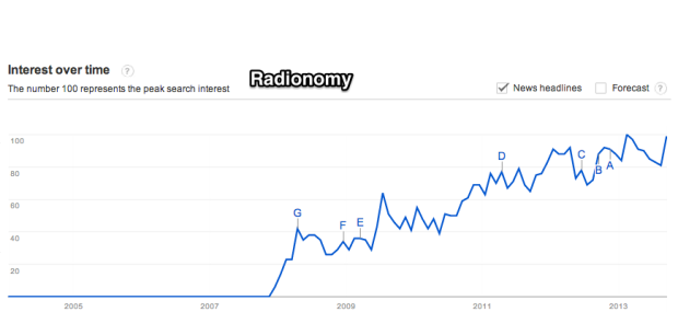 Google_Trends_-_Web_Search_interest__radionomy_-_Worldwide__2004_-_present