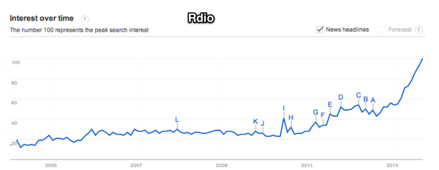 Google_Trends_-_Web_Search_interest__rdio_-_Worldwide__2004_-_present