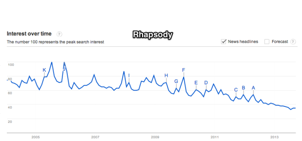 Google_Trends_-_Web_Search_interest__rhapsody_-_Worldwide__2004_-_present