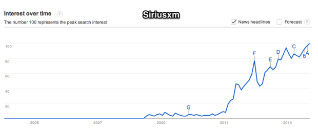 Google_Trends_-_Web_Search_interest__siriusxm_-_Worldwide__2004_-_present-2