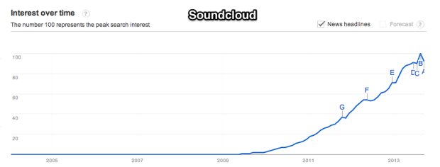 Google_Trends_-_Web_Search_interest__soundcloud_-_Worldwide__2004_-_present