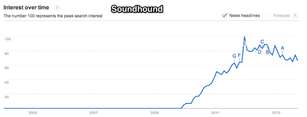 Google_Trends_-_Web_Search_interest__soundhound_-_Worldwide__2004_-_present