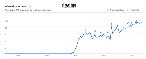 Google_Trends_-_Web_Search_interest__spotify_-_Worldwide__2004_-_present