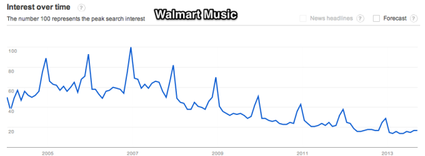 Google_Trends_-_Web_Search_interest__walmart_music_-_Worldwide__2004_-_present