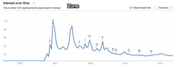 Google_Trends_-_Web_Search_interest__zune_-_Worldwide__2004_-_present