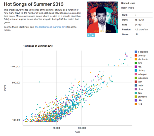 Plot of the Hot Songs of Summer 2013