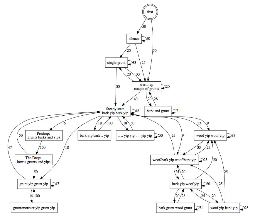 visualization   Music Machinery