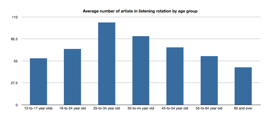 exploring age specific preferences in listening music machinery